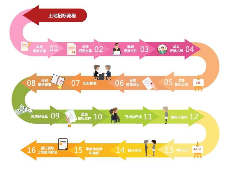 土地招标流程图.jpg