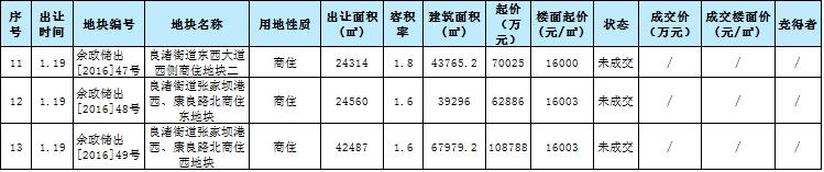 2017年1月杭州土拍2.png