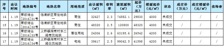 2017年1月杭州土拍3.png