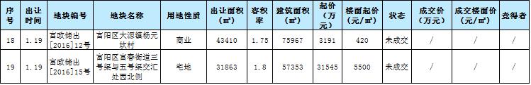 2017年1月杭州土拍4.png