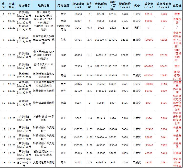 2017年12月杭州土拍.png