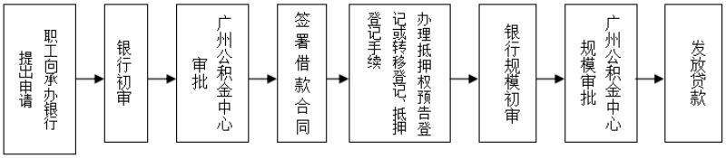 贷款流程.jpg