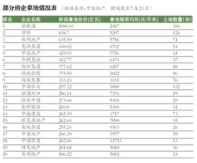 今年50城卖地已超2万亿.png