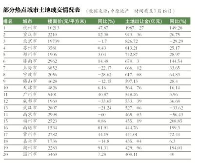 今年50城卖地已超2万亿1.png