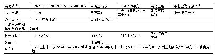 青岛市土拍3.jpg