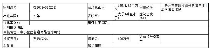 崇州市土拍1.jpg