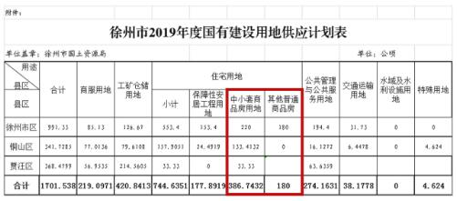 徐州市2019年度国有建设用地供应计划表.jpg