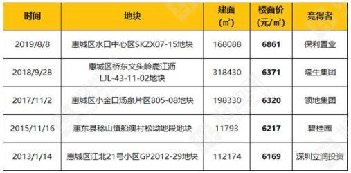 惠州市楼面地价最高TOP5地块.jpg