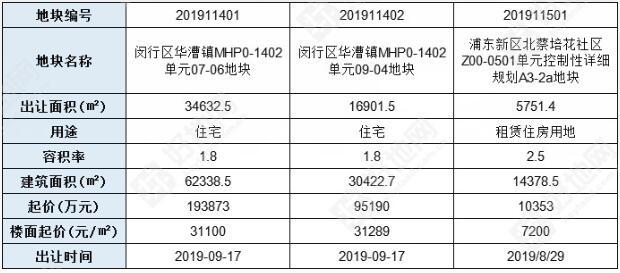 上海地块指标表.jpg